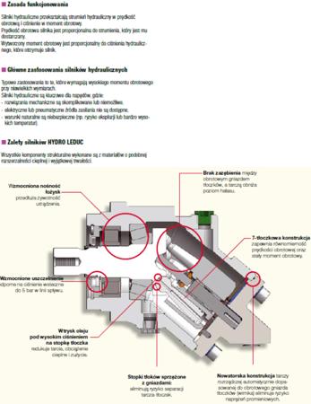 01538894 Silnik hydrauliczny tłoczkowy Hydro Leduc M32 (objętość robocza: 32 cm³, maksymalna prędkość ciągła: 6300 min-1 /obr/min)