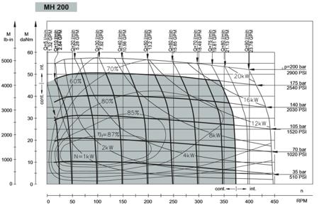 01539065 Silnik hydrauliczny orbitalny M+S Hydraulic MH200 C (objętość robocza: 201,3 cm³, maksymalna prędkość ciągła: 370 min-1 /obr/min)