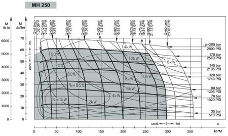 01539068 Silnik hydrauliczny orbitalny M+S Hydraulic MH250 CB (objętość robocza: 252 cm³, maksymalna prędkość ciągła: 295 min-1 /obr/min)