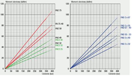 01539136 Pompa hydrauliczna tłoczkowa dwustrumieniowa Hydro Leduc PA2 75 (objętość robocza: 75+75 cm³, maksymalna prędkość obrotowa: 1350 min-1 /obr/min)