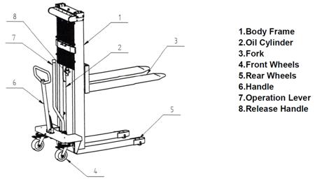 310506 Wózek podnośnikowy ręczny KS1015 (wysokość podn. maks: 1500mm, udźwig: 1000 kg)