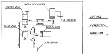 310556 Ruchomy stół podnośny ręczny BS50LB (udźwig: 500 kg, wymiary platformy: 1200x800 mm)